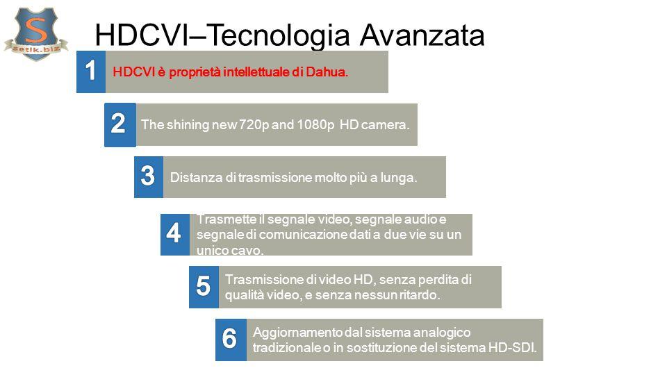 HDCVI–Tecnologia Avanzata