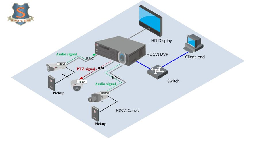 HDCVI HD Surveillance Typical Applications-Store Solutions