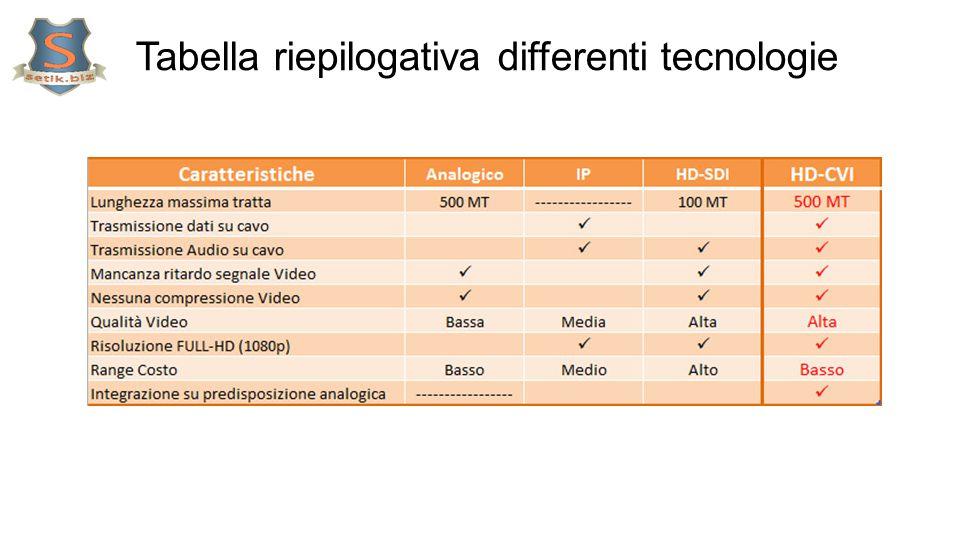 Tabella riepilogativa differenti tecnologie