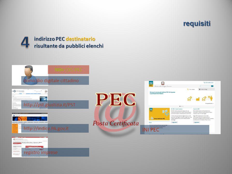 4 requisiti indirizzo PEC destinatario risultante da pubblici elenchi