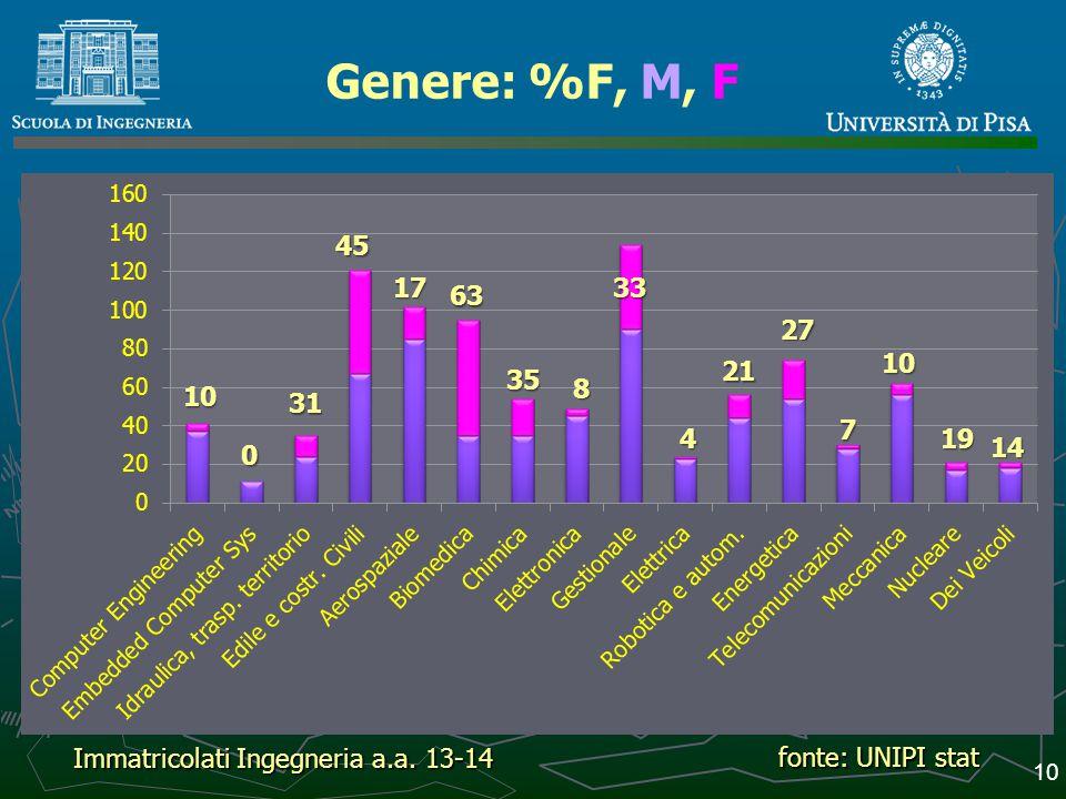 Genere: %F, M, F 45. 17. 33. 63. 27. 10. 21. 35. 8. 10. 31. 7. 4. 19. 14. Immatricolati Ingegneria a.a. 13-14.