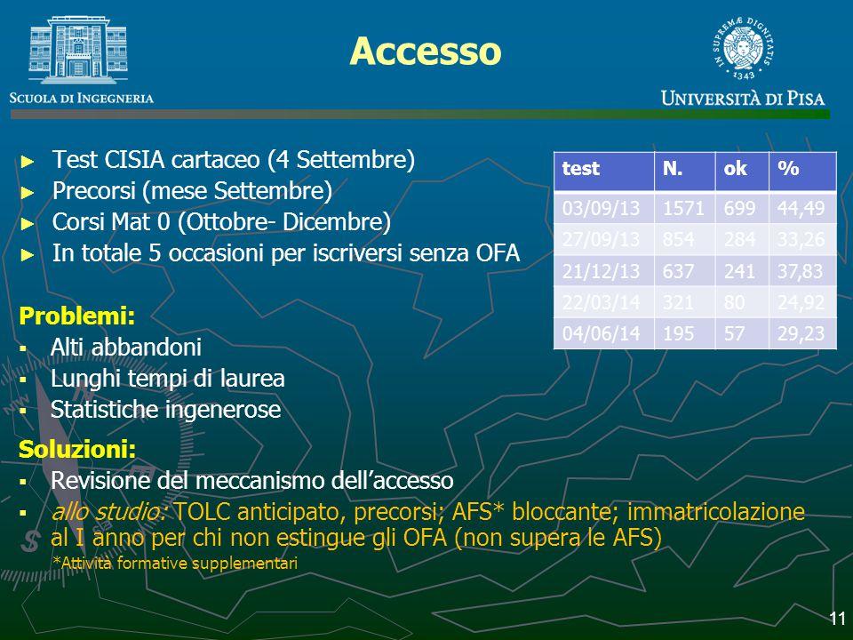 Accesso Test CISIA cartaceo (4 Settembre) Precorsi (mese Settembre)
