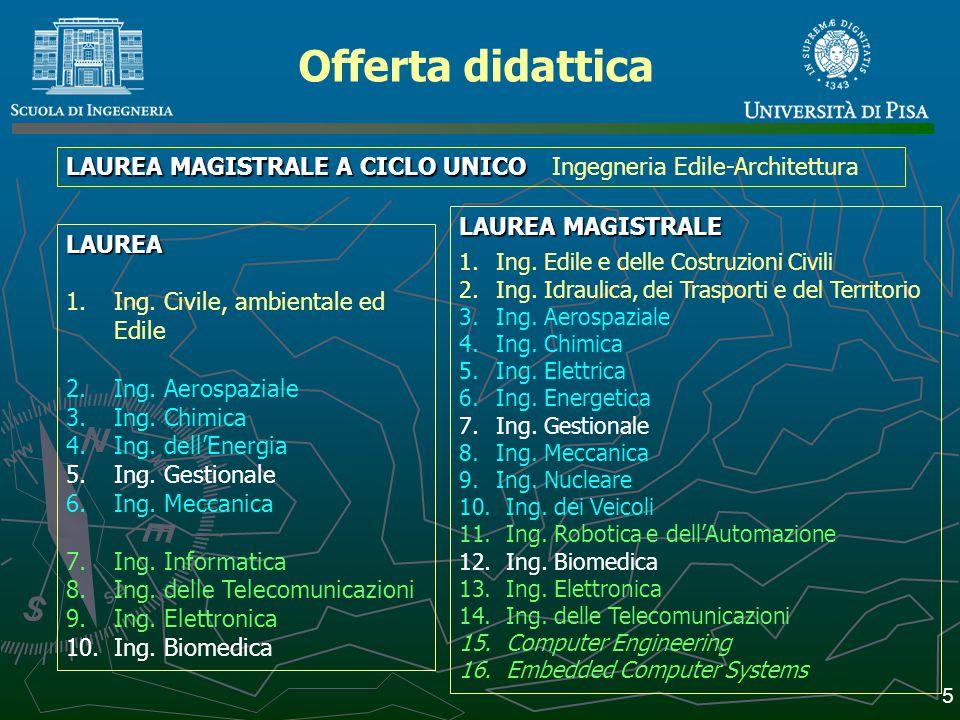 Offerta didattica LAUREA MAGISTRALE A CICLO UNICO Ingegneria Edile-Architettura. LAUREA MAGISTRALE.