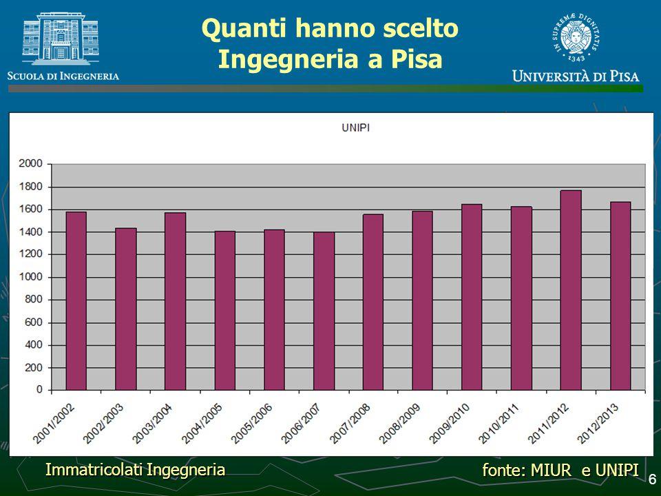Quanti hanno scelto Ingegneria a Pisa