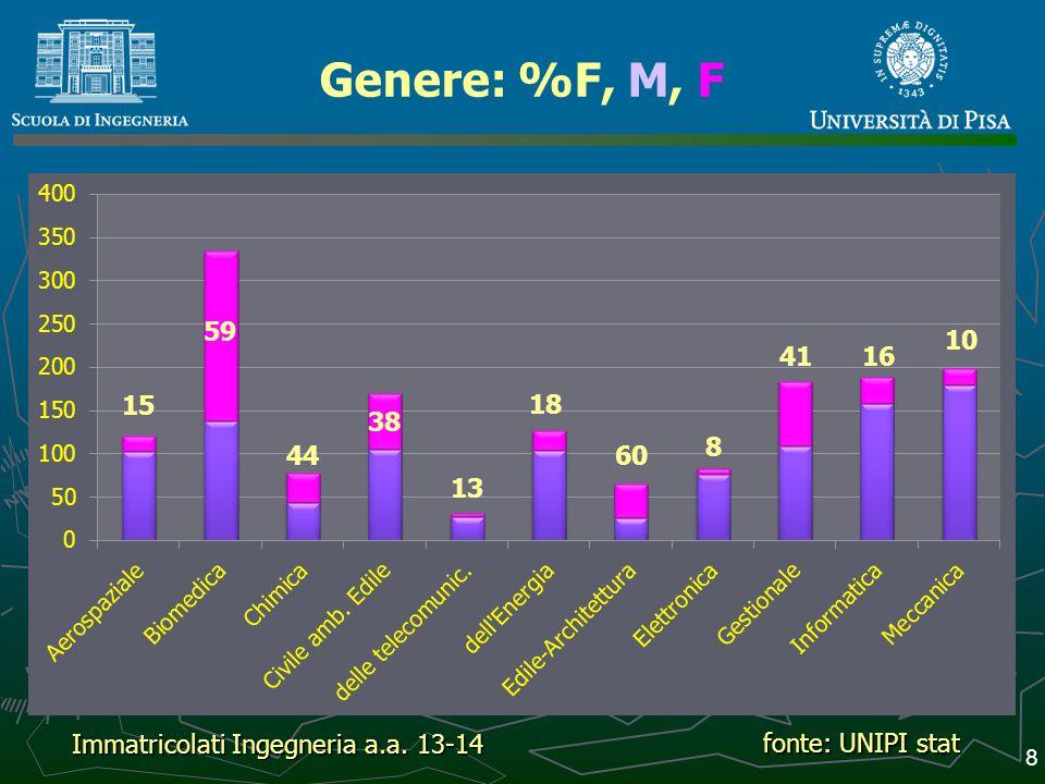 Genere: %F, M, F Immatricolati Ingegneria a.a. 13-14 fonte: UNIPI stat