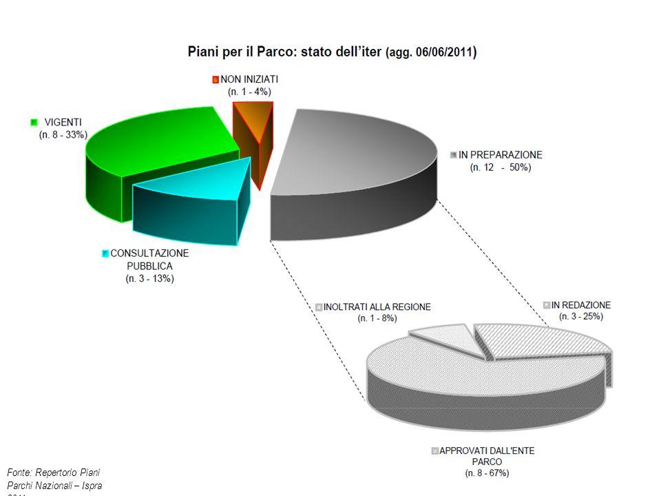 Fonte: Repertorio Piani Parchi Nazionali – Ispra 2011