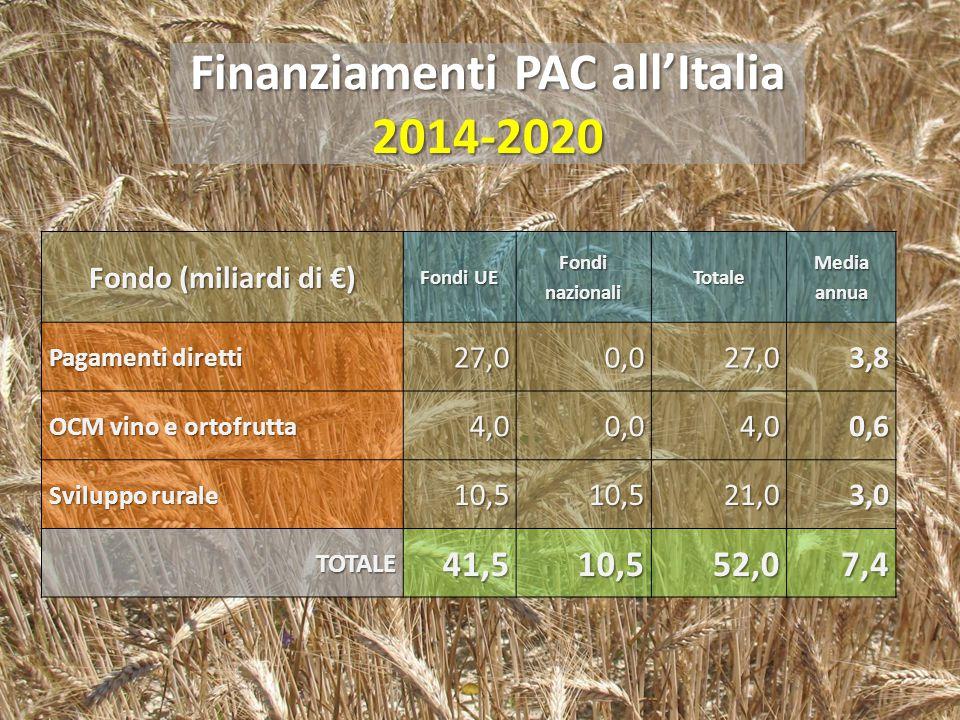 Finanziamenti PAC all'Italia 2014-2020