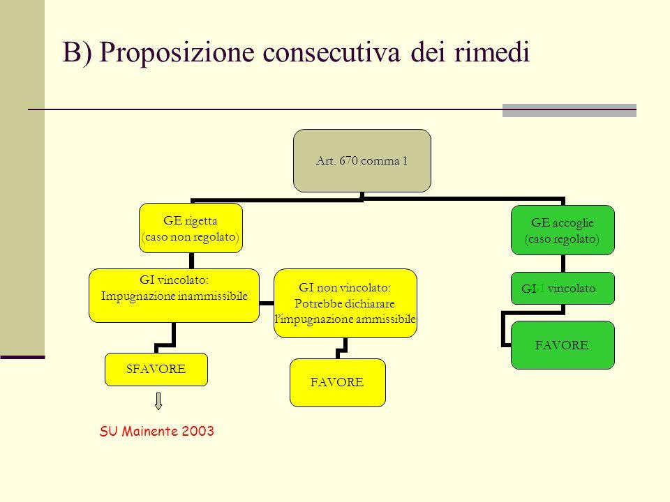 B) Proposizione consecutiva dei rimedi