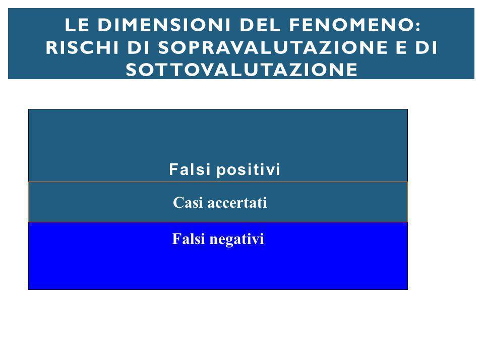 Le dimensioni del fenomeno: rischi di sopravalutazione e di sottovalutazione