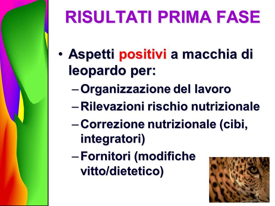 RISULTATI PRIMA FASE Aspetti positivi a macchia di leopardo per: