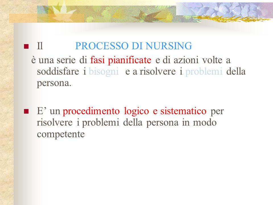 Il PROCESSO DI NURSING è una serie di fasi pianificate e di azioni volte a soddisfare i bisogni e a risolvere i problemi della persona.