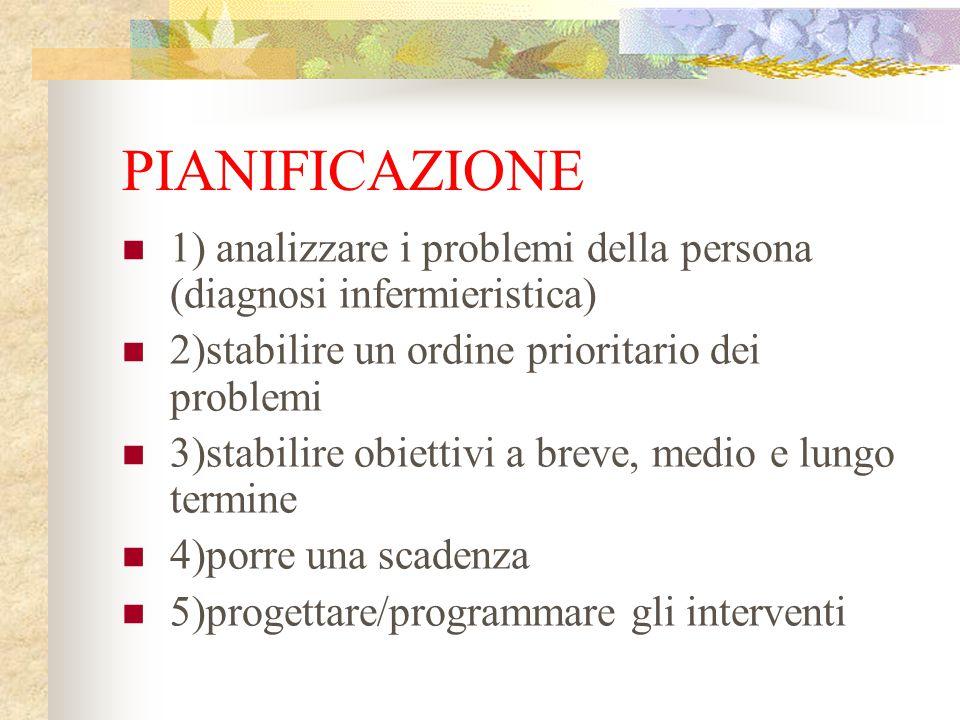 PIANIFICAZIONE 1) analizzare i problemi della persona (diagnosi infermieristica) 2)stabilire un ordine prioritario dei problemi.