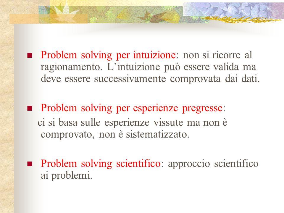 Problem solving per intuizione: non si ricorre al ragionamento