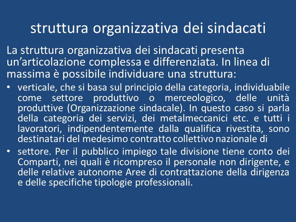 struttura organizzativa dei sindacati