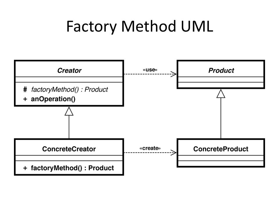 Factory Method UML