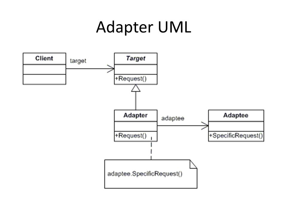 Adapter UML