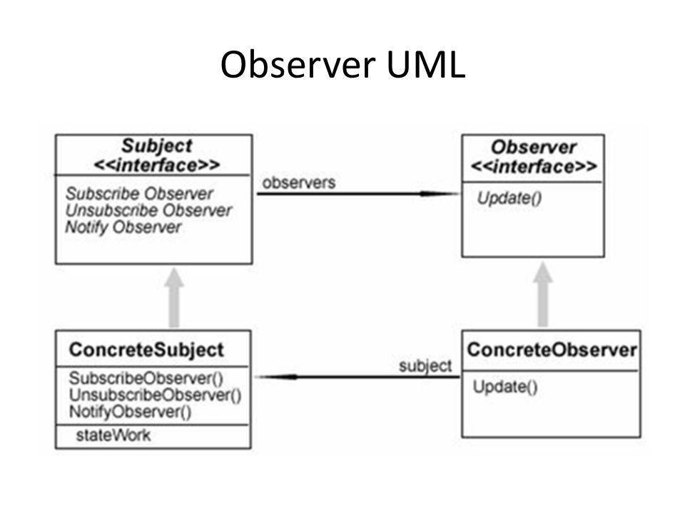 Observer UML