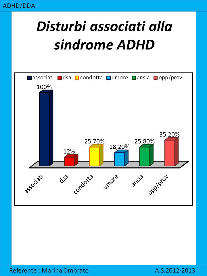 Disturbi associati alla sindrome ADHD