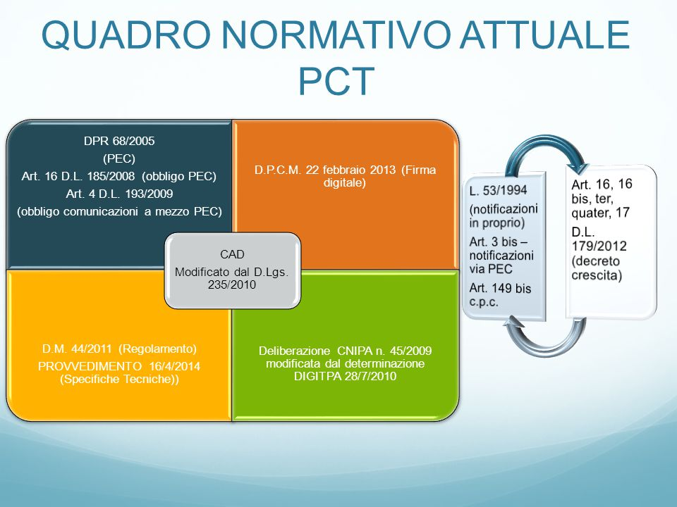 QUADRO NORMATIVO ATTUALE PCT