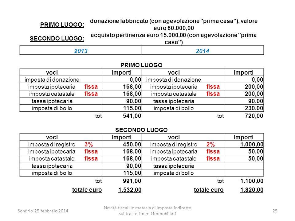 acquisto pertinenza euro 15.000,00 (con agevolazione prima casa )