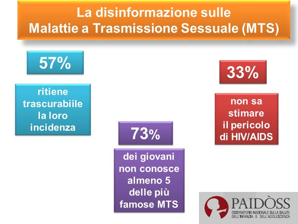 La disinformazione sulle Malattie a Trasmissione Sessuale (MTS)