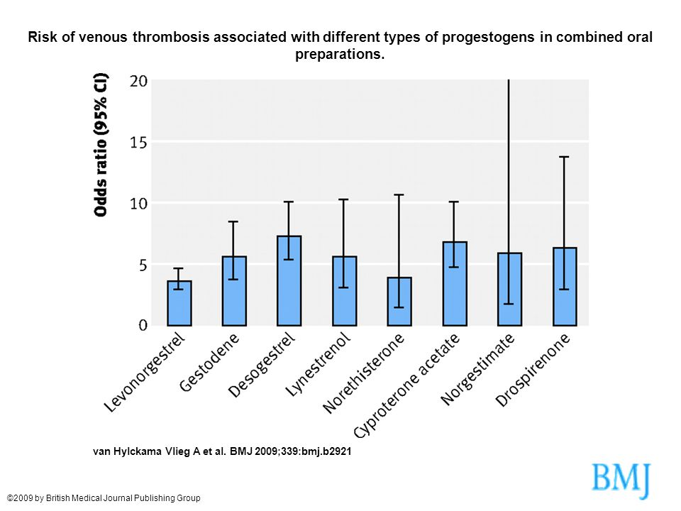 Risk of venous thrombosis associated with different types of progestogens in combined oral preparations.