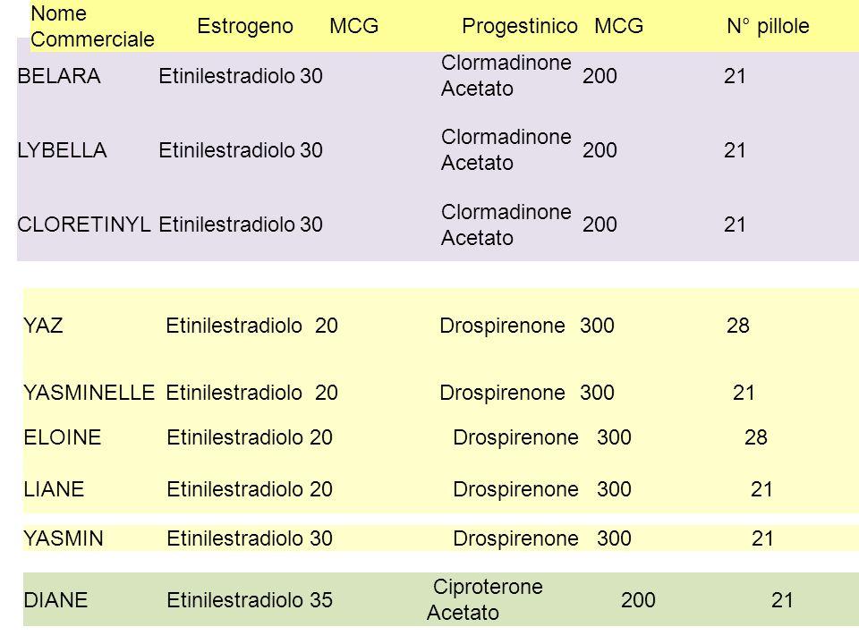 Nome Commerciale Estrogeno. MCG. Progestinico. N° pillole. BELARA. Etinilestradiolo. 30. Clormadinone Acetato.