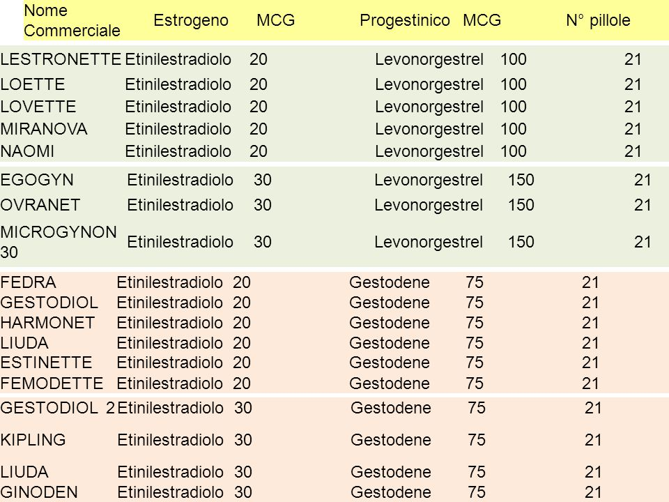 Nome Commerciale Estrogeno. MCG. Progestinico. N° pillole. LESTRONETTE. Etinilestradiolo. 20.
