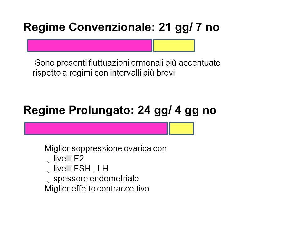 Regime Convenzionale: 21 gg/ 7 no