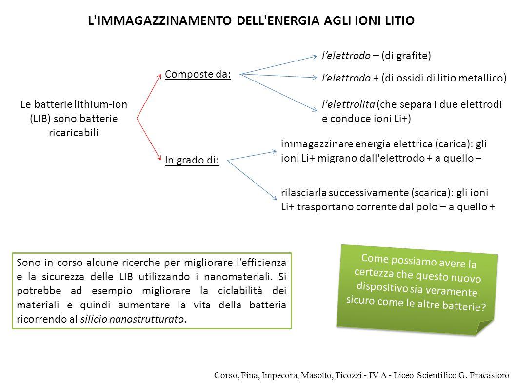 L IMMAGAZZINAMENTO DELL ENERGIA AGLI IONI LITIO
