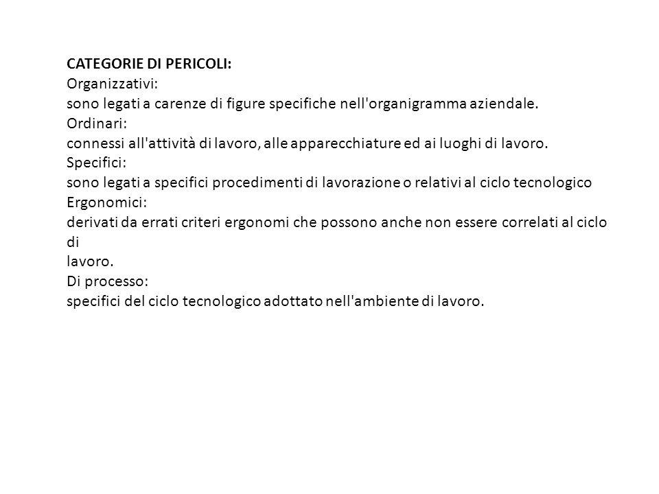 CATEGORIE DI PERICOLI: