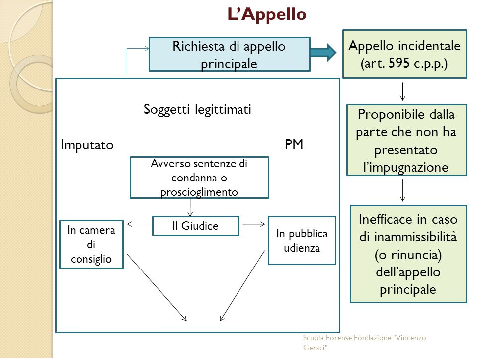 L'Appello Appello incidentale Richiesta di appello principale
