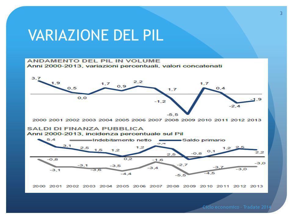 VARIAZIONE DEL PIL Ciclo economico - Tradate 2014