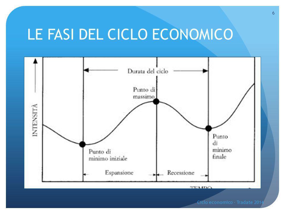 LE FASI DEL CICLO ECONOMICO