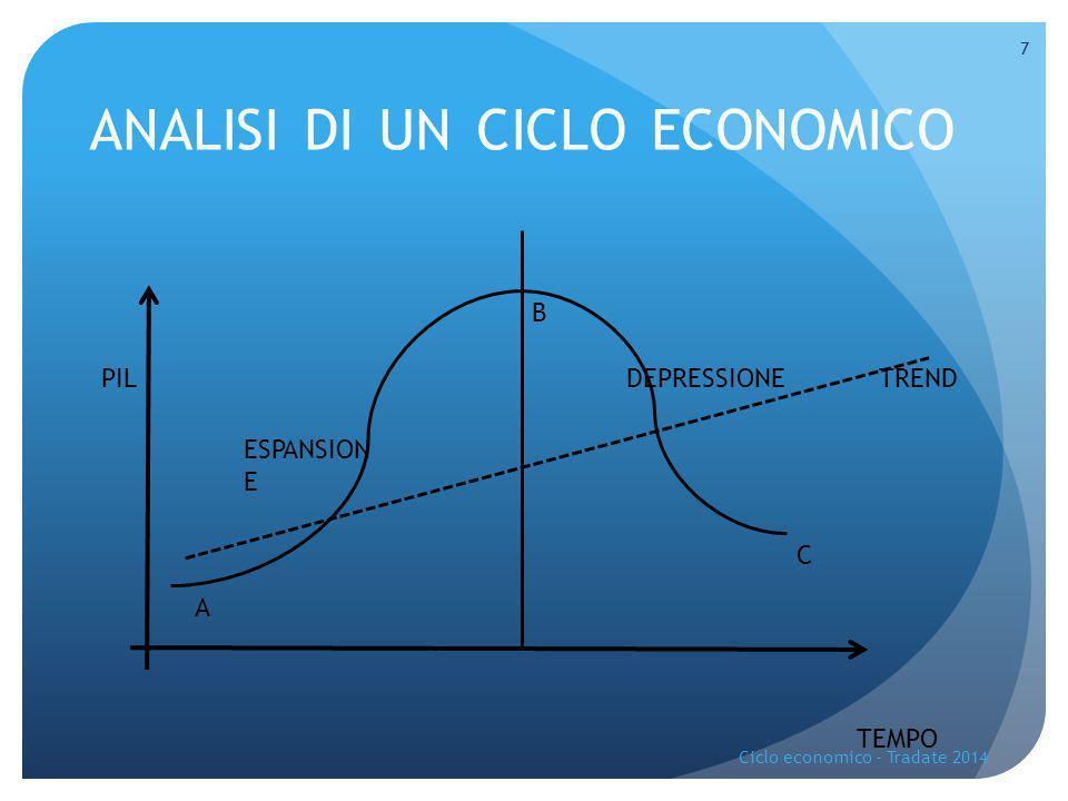 ANALISI DI UN CICLO ECONOMICO