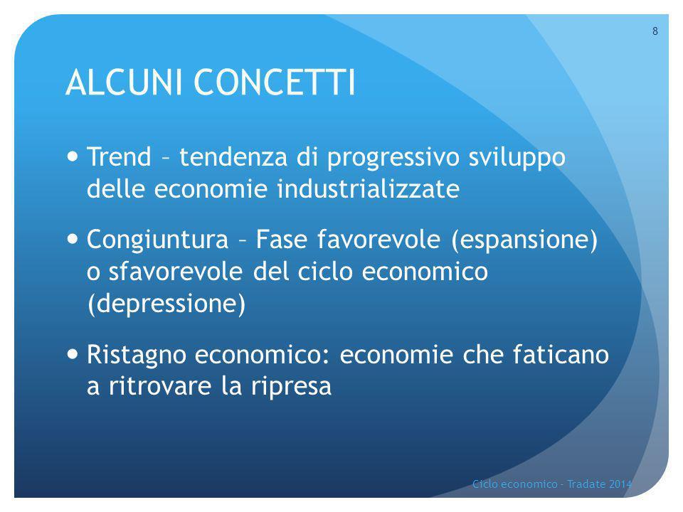 ALCUNI CONCETTI Trend – tendenza di progressivo sviluppo delle economie industrializzate.