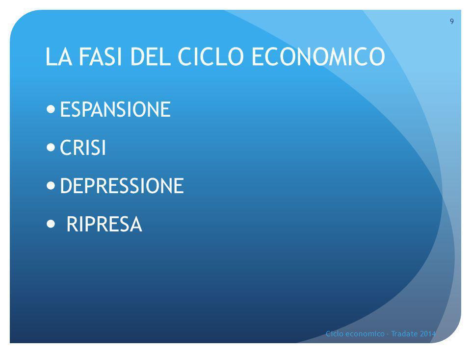 LA FASI DEL CICLO ECONOMICO