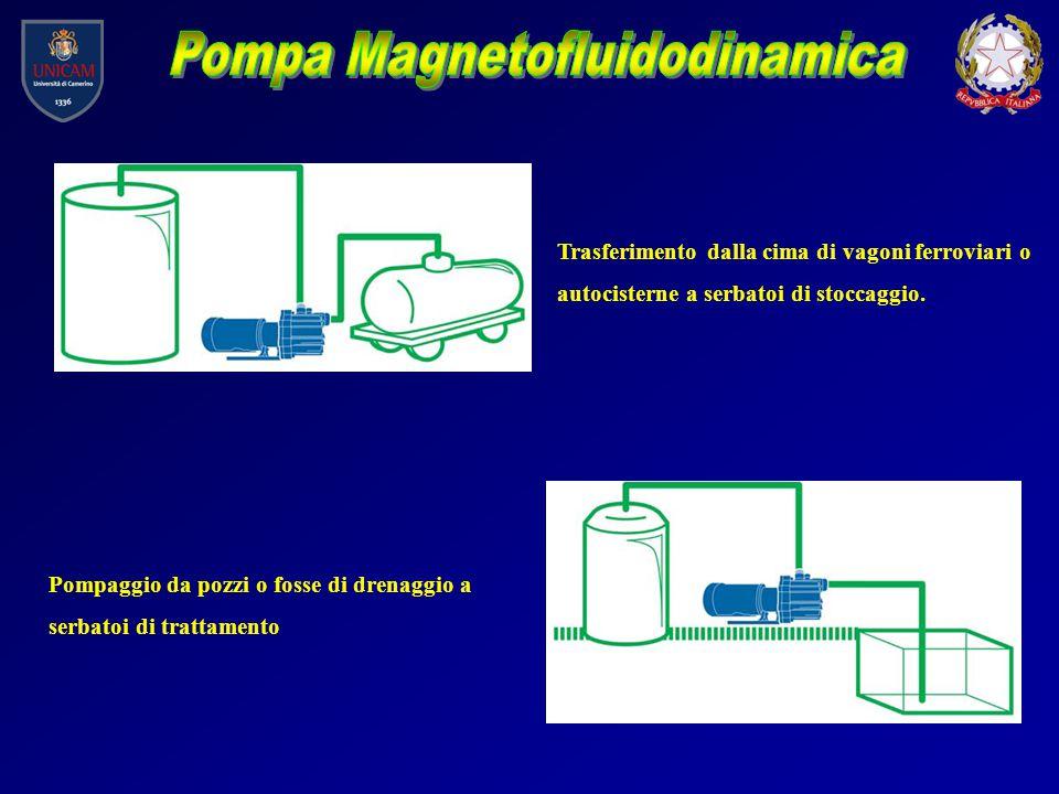Pompa Magnetofluidodinamica