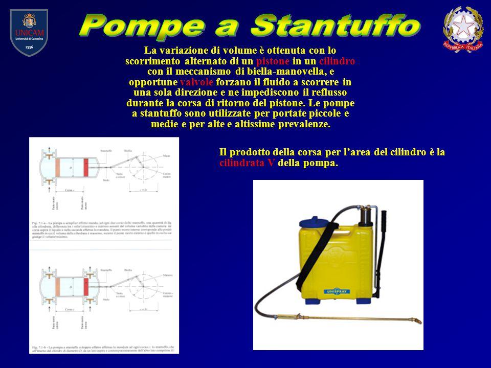 Pompe a Stantuffo