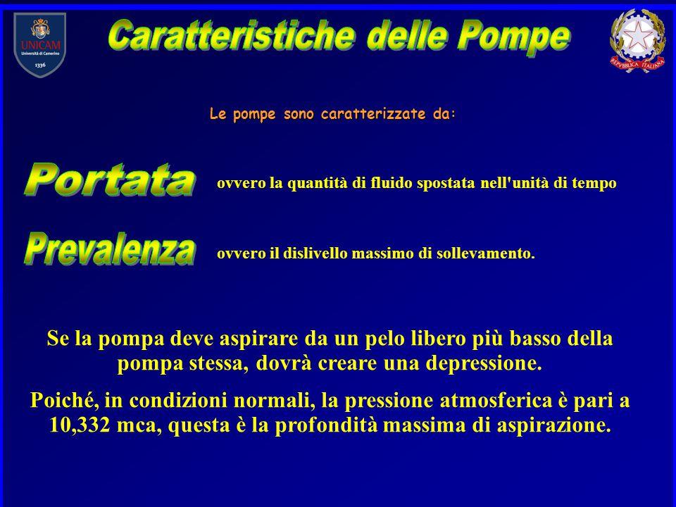 Caratteristiche delle Pompe Le pompe sono caratterizzate da: