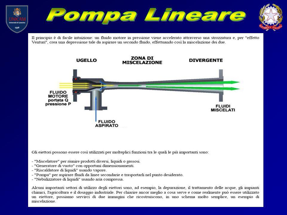 Pompa Lineare