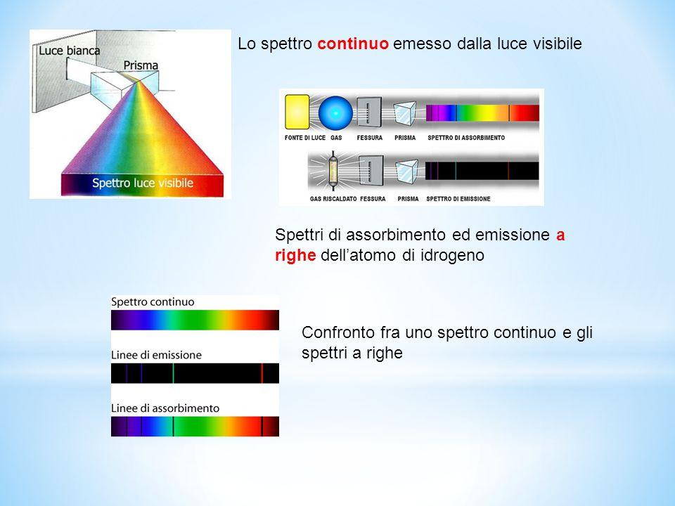 Lo spettro continuo emesso dalla luce visibile