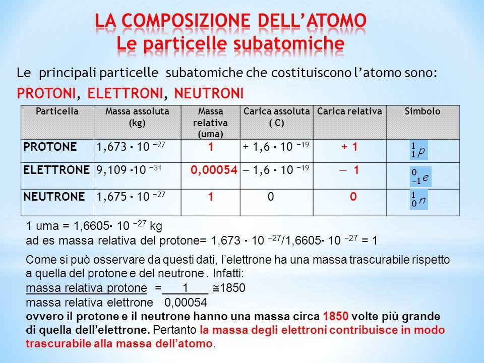 LA COMPOSIZIONE DELL'ATOMO Le particelle subatomiche