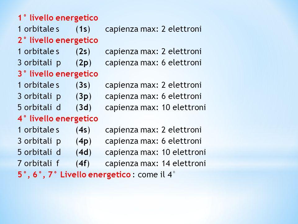 1° livello energetico 1 orbitale s (1s) capienza max: 2 elettroni 2° livello energetico 1 orbitale s (2s) capienza max: 2 elettroni 3 orbitali p (2p) capienza max: 6 elettroni 3° livello energetico 1 orbitale s (3s) capienza max: 2 elettroni 3 orbitali p (3p) capienza max: 6 elettroni 5 orbitali d (3d) capienza max: 10 elettroni 4° livello energetico 1 orbitale s (4s) capienza max: 2 elettroni 3 orbitali p (4p) capienza max: 6 elettroni 5 orbitali d (4d) capienza max: 10 elettroni 7 orbitali f (4f) capienza max: 14 elettroni 5°, 6°, 7° Livello energetico : come il 4°