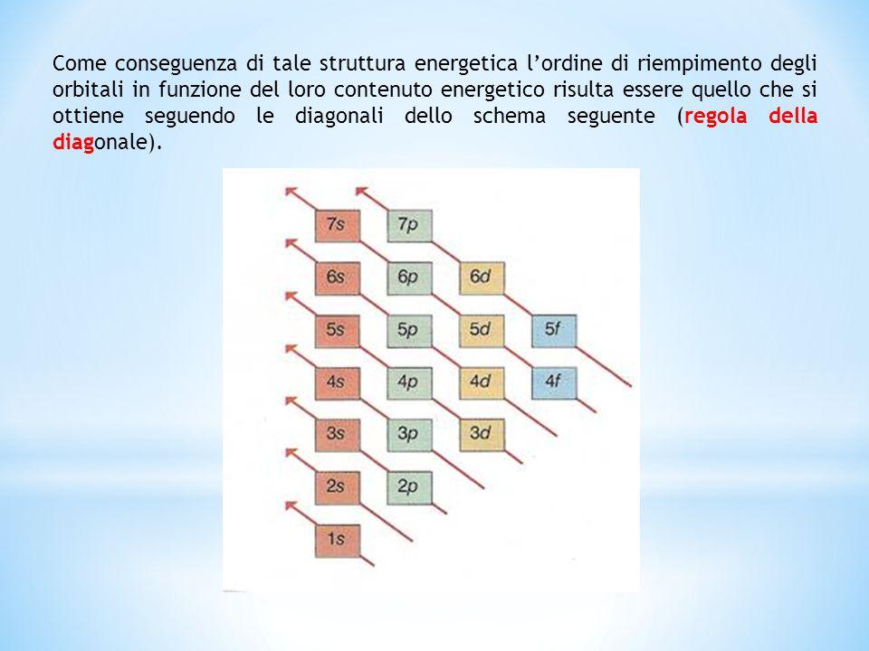 Come conseguenza di tale struttura energetica l'ordine di riempimento degli orbitali in funzione del loro contenuto energetico risulta essere quello che si ottiene seguendo le diagonali dello schema seguente (regola della diagonale).