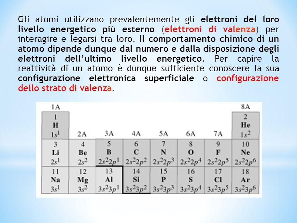Gli atomi utilizzano prevalentemente gli elettroni del loro livello energetico più esterno (elettroni di valenza) per interagire e legarsi tra loro.