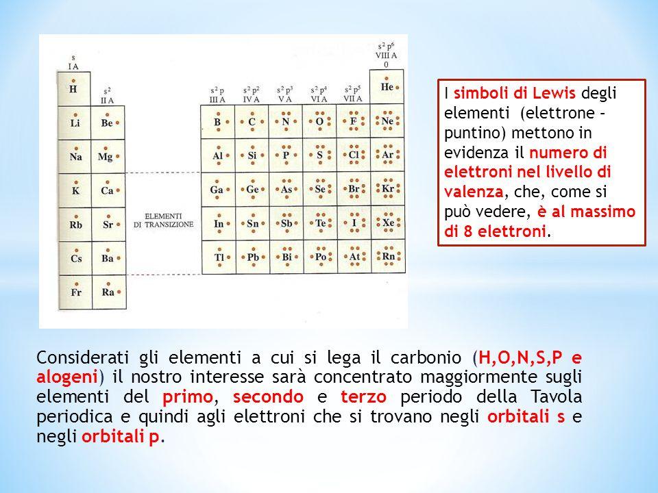 I simboli di Lewis degli elementi (elettrone – puntino) mettono in evidenza il numero di elettroni nel livello di valenza, che, come si può vedere, è al massimo di 8 elettroni.