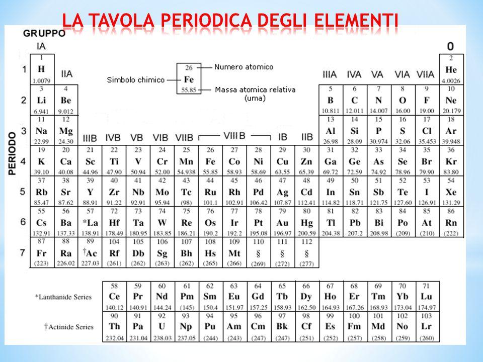 La struttura atomica ppt video online scaricare - Tavola periodica degli elementi con configurazione elettronica ...