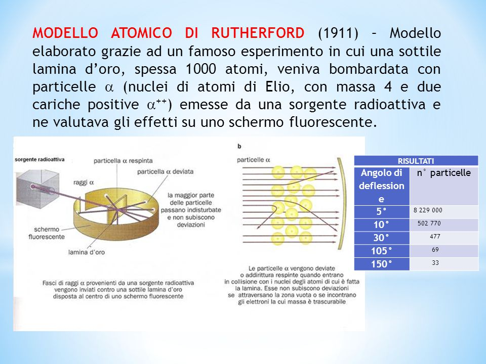 MODELLO ATOMICO DI RUTHERFORD (1911) – Modello elaborato grazie ad un famoso esperimento in cui una sottile lamina d'oro, spessa 1000 atomi, veniva bombardata con particelle  (nuclei di atomi di Elio, con massa 4 e due cariche positive ++) emesse da una sorgente radioattiva e ne valutava gli effetti su uno schermo fluorescente.