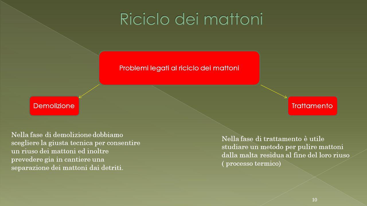 Problemi legati al riciclo dei mattoni